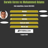 Darwin Ceren vs Mohammed Adams h2h player stats