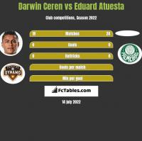 Darwin Ceren vs Eduard Atuesta h2h player stats