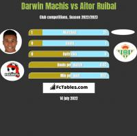 Darwin Machis vs Aitor Ruibal h2h player stats