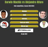 Darwin Machis vs Alejandro Alfaro h2h player stats