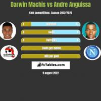 Darwin Machis vs Andre Anguissa h2h player stats