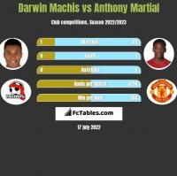 Darwin Machis vs Anthony Martial h2h player stats