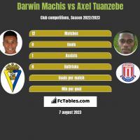 Darwin Machis vs Axel Tuanzebe h2h player stats