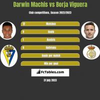 Darwin Machis vs Borja Viguera h2h player stats