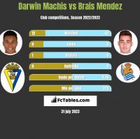 Darwin Machis vs Brais Mendez h2h player stats