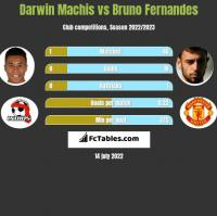 Darwin Machis vs Bruno Fernandes h2h player stats