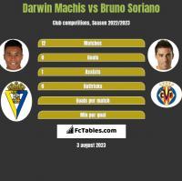 Darwin Machis vs Bruno Soriano h2h player stats