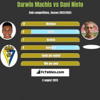 Darwin Machis vs Dani Nieto h2h player stats