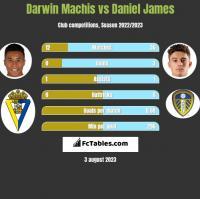 Darwin Machis vs Daniel James h2h player stats