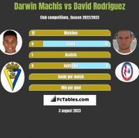 Darwin Machis vs David Rodriguez h2h player stats