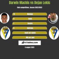 Darwin Machis vs Dejan Lekic h2h player stats