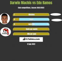 Darwin Machis vs Edu Ramos h2h player stats
