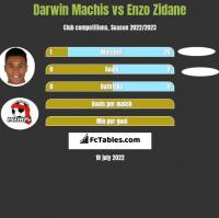 Darwin Machis vs Enzo Zidane h2h player stats