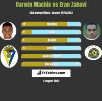 Darwin Machis vs Eran Zahavi h2h player stats