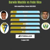 Darwin Machis vs Fede Vico h2h player stats