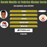 Darwin Machis vs Federico Nicolas Varela h2h player stats