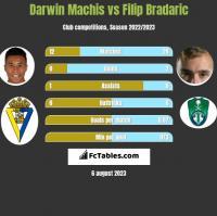Darwin Machis vs Filip Bradaric h2h player stats