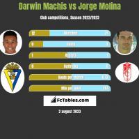 Darwin Machis vs Jorge Molina h2h player stats