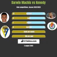 Darwin Machis vs Kenedy h2h player stats