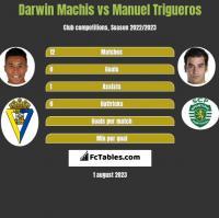 Darwin Machis vs Manuel Trigueros h2h player stats