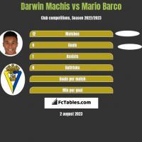 Darwin Machis vs Mario Barco h2h player stats