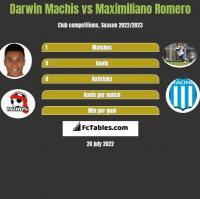Darwin Machis vs Maximiliano Romero h2h player stats