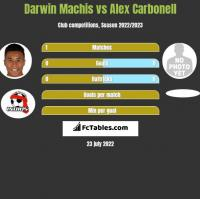 Darwin Machis vs Alex Carbonell h2h player stats