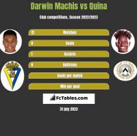 Darwin Machis vs Quina h2h player stats