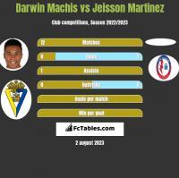 Darwin Machis vs Jeisson Martinez h2h player stats
