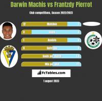 Darwin Machis vs Frantzdy Pierrot h2h player stats