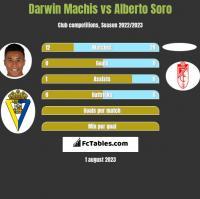 Darwin Machis vs Alberto Soro h2h player stats
