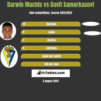 Darwin Machis vs Davit Samurkasovi h2h player stats