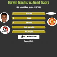Darwin Machis vs Amad Traore h2h player stats