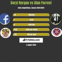 Daryl Horgan vs Alan Forrest h2h player stats