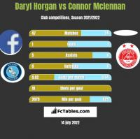 Daryl Horgan vs Connor Mclennan h2h player stats