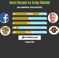 Daryl Horgan vs Craig Sibbald h2h player stats
