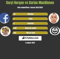 Daryl Horgan vs Darian MacKinnon h2h player stats