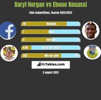 Daryl Horgan vs Eboue Kouassi h2h player stats