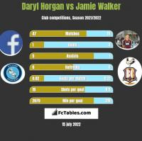 Daryl Horgan vs Jamie Walker h2h player stats