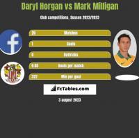 Daryl Horgan vs Mark Milligan h2h player stats