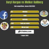 Daryl Horgan vs Melker Hallberg h2h player stats