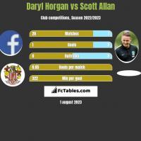 Daryl Horgan vs Scott Allan h2h player stats