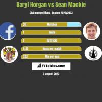 Daryl Horgan vs Sean Mackie h2h player stats