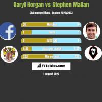 Daryl Horgan vs Stephen Mallan h2h player stats