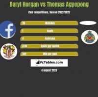 Daryl Horgan vs Thomas Agyepong h2h player stats