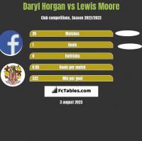 Daryl Horgan vs Lewis Moore h2h player stats