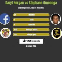 Daryl Horgan vs Stephane Omeonga h2h player stats