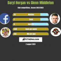 Daryl Horgan vs Glenn Middleton h2h player stats