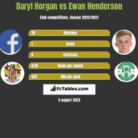 Daryl Horgan vs Ewan Henderson h2h player stats