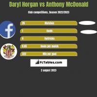 Daryl Horgan vs Anthony McDonald h2h player stats